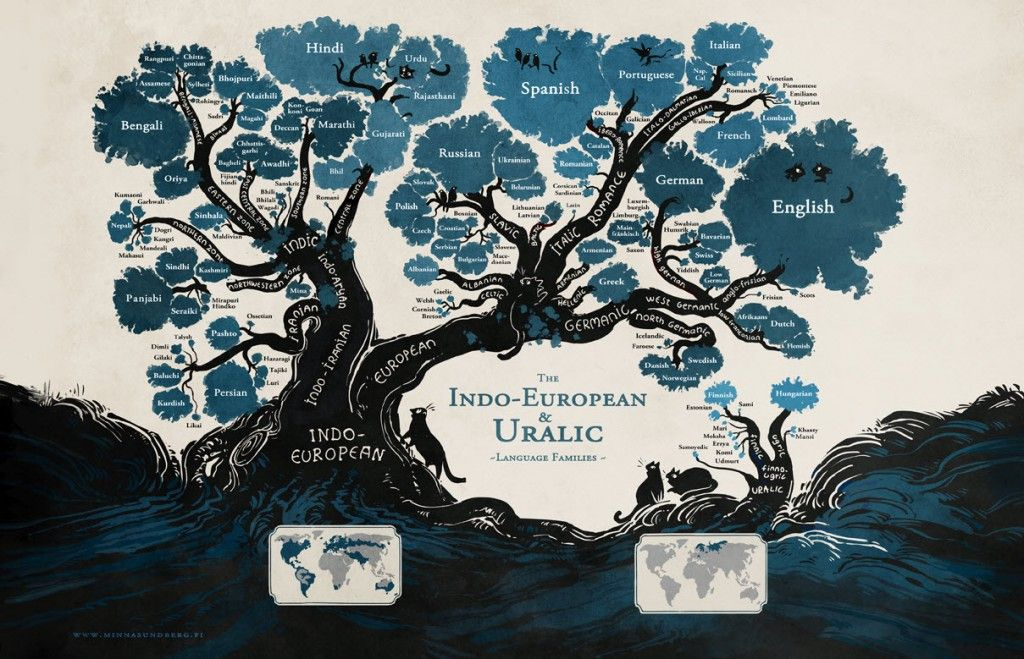 Tree of Languages